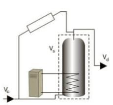 D. Direct solar heating