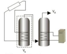 Solar video: Legionella safety and solar water heating storage