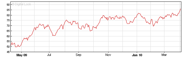 Solar Twin - Oil Prices