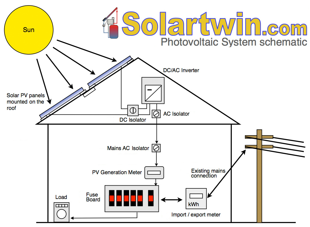 Solar Pv Electric Power Systems All The Useful Basic